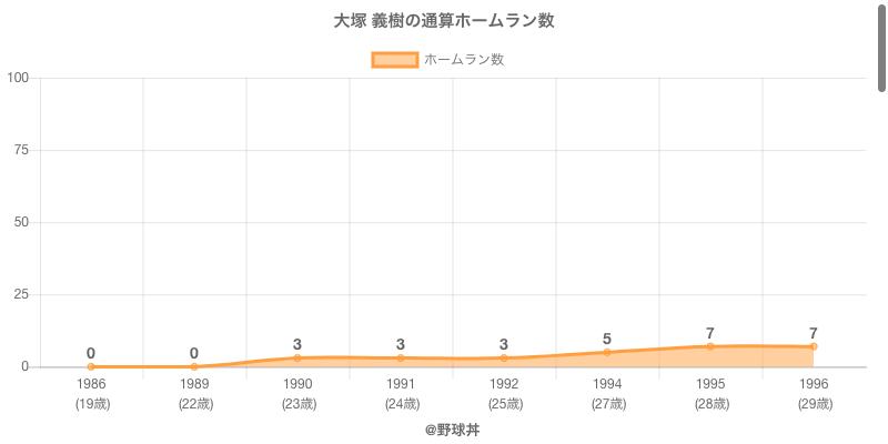 #大塚 義樹の通算ホームラン数