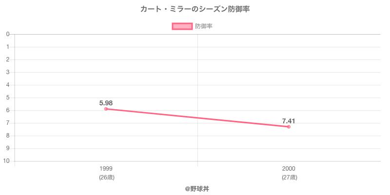 カート・ミラーのシーズン防御率