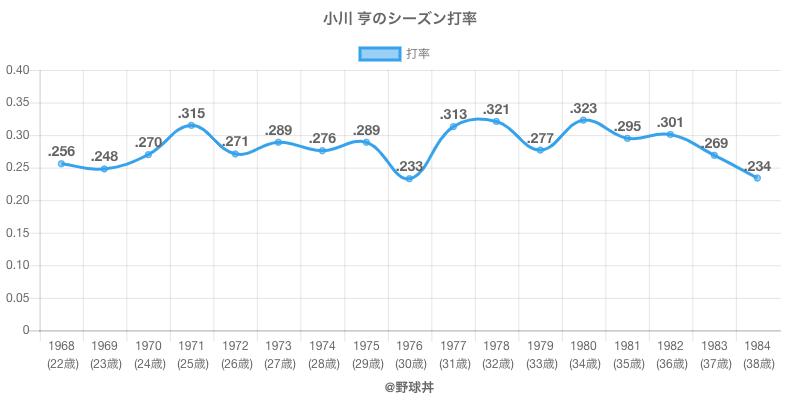 小川 亨のシーズン打率