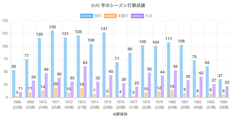 #小川 亨のシーズン打撃成績