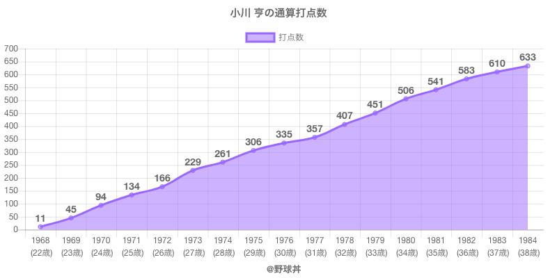 #小川 亨の通算打点数