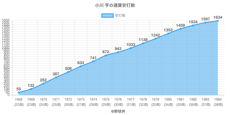 #小川 亨の通算安打数