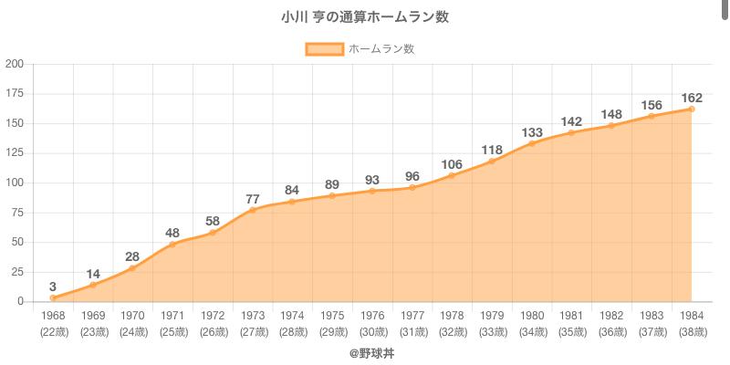 #小川 亨の通算ホームラン数