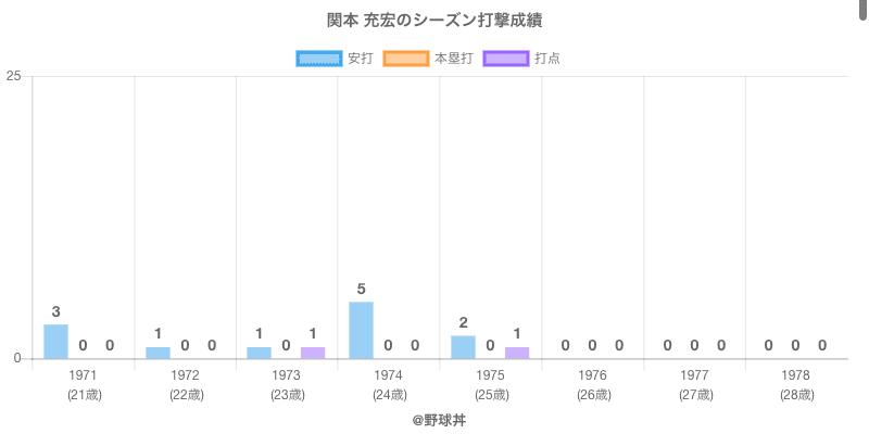 #関本 充宏のシーズン打撃成績