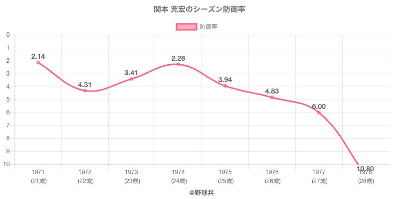 関本 充宏のシーズン防御率