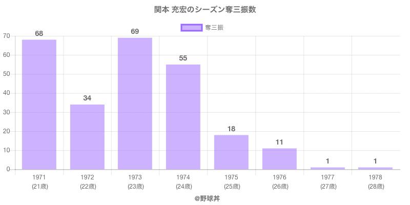 #関本 充宏のシーズン奪三振数