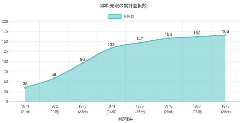 #関本 充宏の累計登板数
