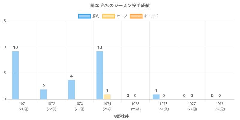 #関本 充宏のシーズン投手成績