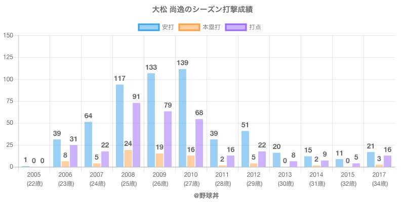 #大松 尚逸のシーズン打撃成績