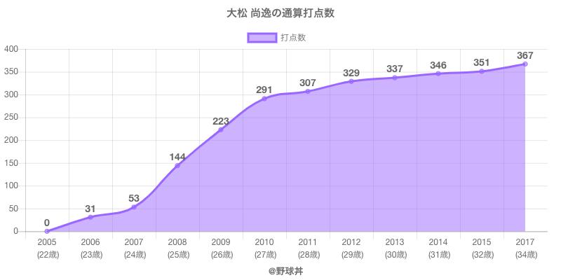 #大松 尚逸の通算打点数