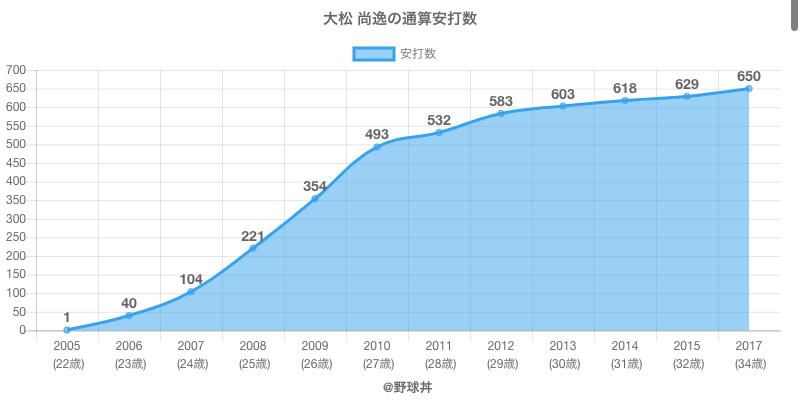 #大松 尚逸の通算安打数