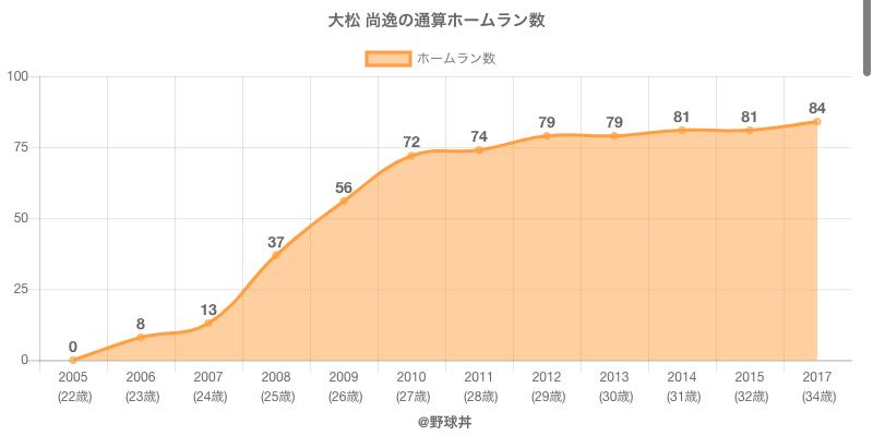 #大松 尚逸の通算ホームラン数