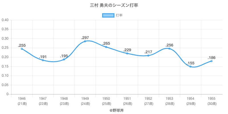 三村 勇夫のシーズン打率