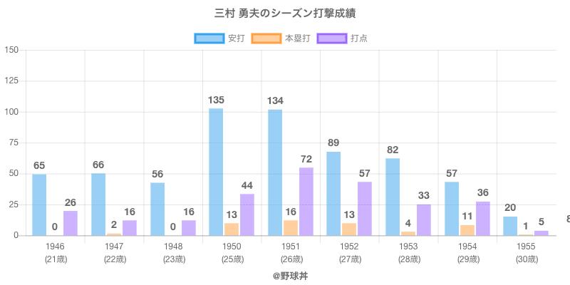 #三村 勇夫のシーズン打撃成績