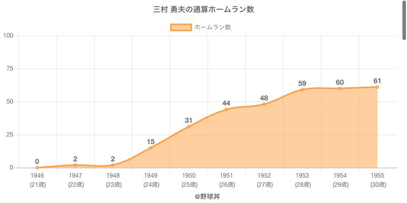 #三村 勇夫の通算ホームラン数