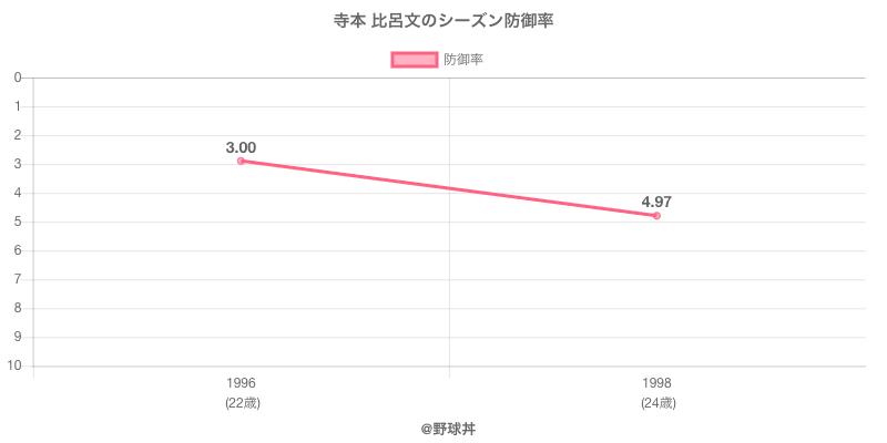 寺本 比呂文のシーズン防御率