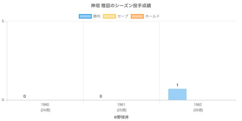 #神垣 雅詔のシーズン投手成績