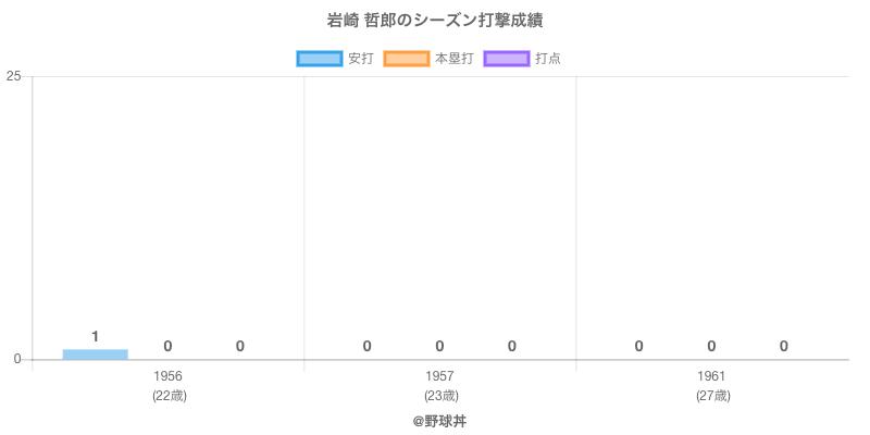 #岩崎 哲郎のシーズン打撃成績
