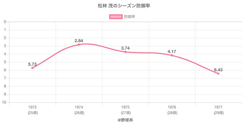 松林 茂のシーズン防御率