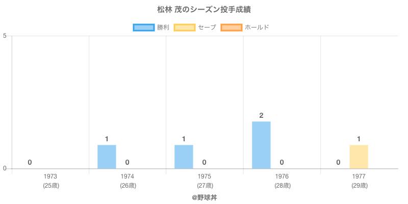 #松林 茂のシーズン投手成績