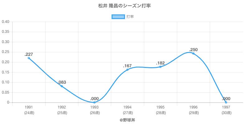 松井 隆昌のシーズン打率