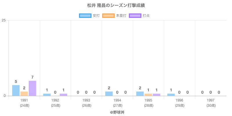 #松井 隆昌のシーズン打撃成績