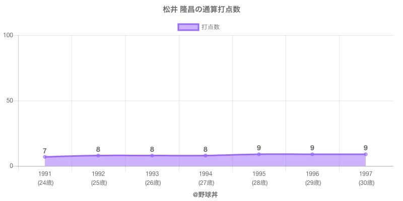 #松井 隆昌の通算打点数