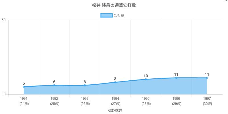 #松井 隆昌の通算安打数