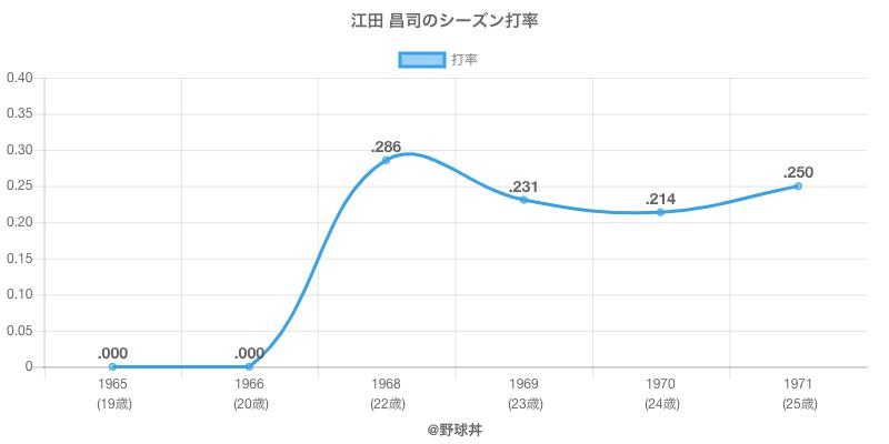 江田 昌司のシーズン打率