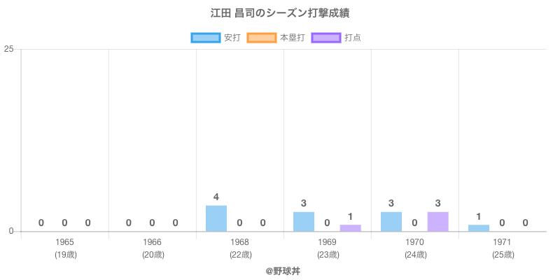 #江田 昌司のシーズン打撃成績