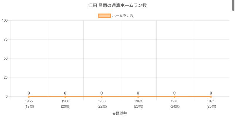 #江田 昌司の通算ホームラン数