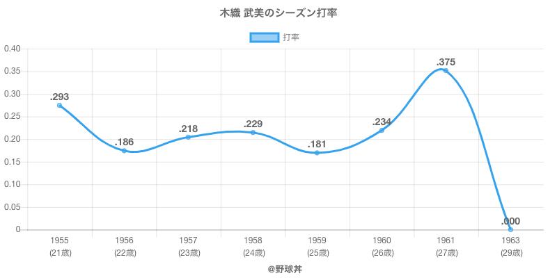 木織 武美のシーズン打率