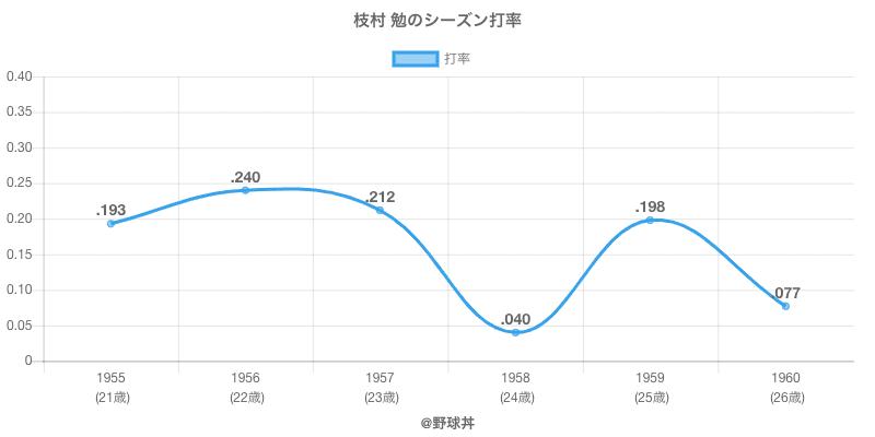 枝村 勉のシーズン打率