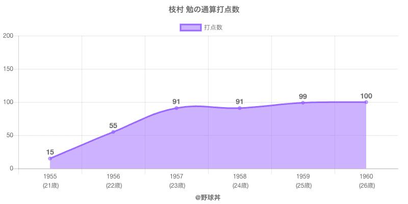 #枝村 勉の通算打点数
