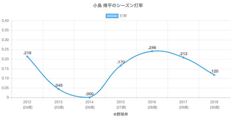 小島 脩平のシーズン打率