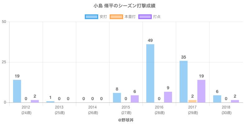 #小島 脩平のシーズン打撃成績