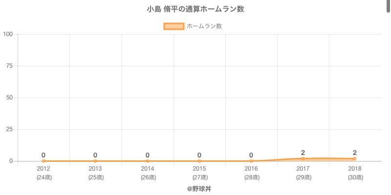 #小島 脩平の通算ホームラン数