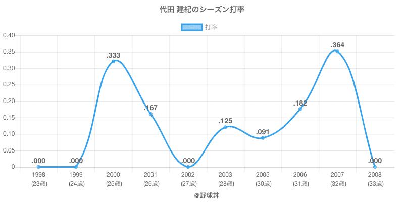 代田 建紀のシーズン打率