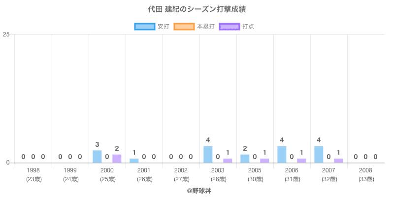 #代田 建紀のシーズン打撃成績