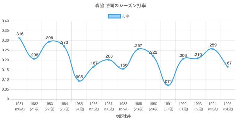 森脇 浩司のシーズン打率