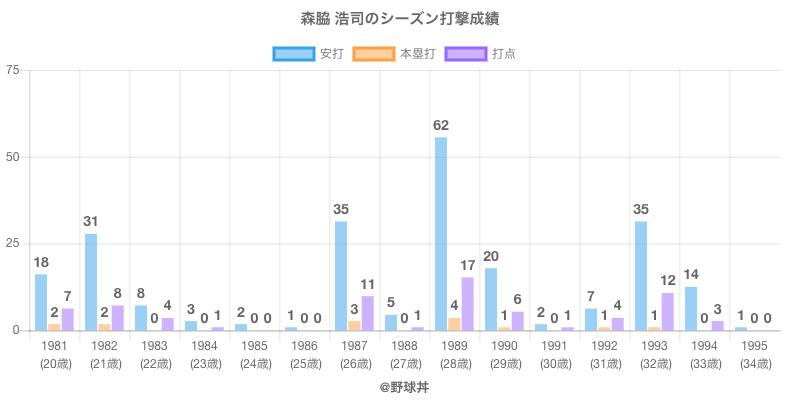 #森脇 浩司のシーズン打撃成績