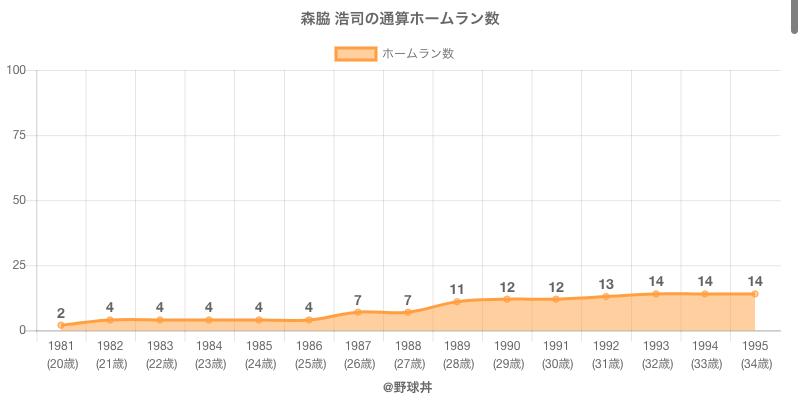 #森脇 浩司の通算ホームラン数