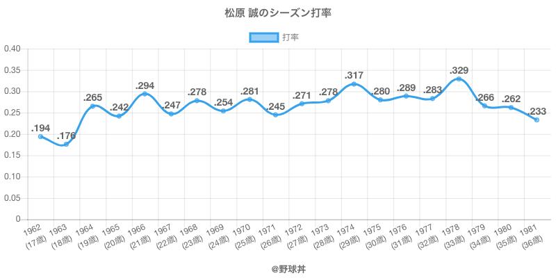 松原 誠のシーズン打率