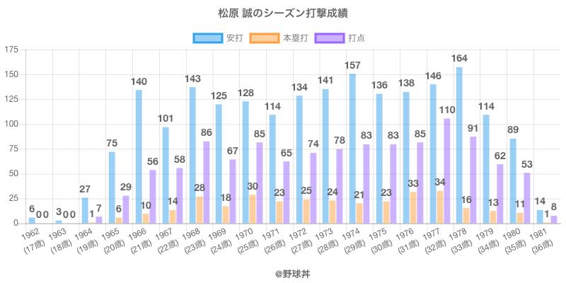 #松原 誠のシーズン打撃成績