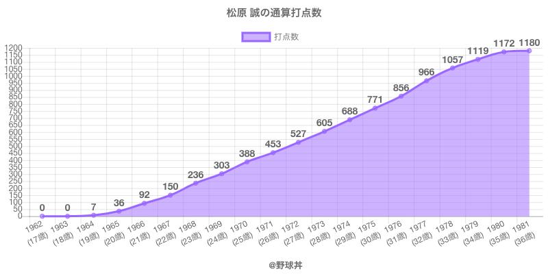 #松原 誠の通算打点数