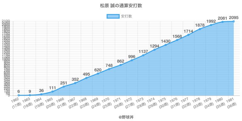 #松原 誠の通算安打数