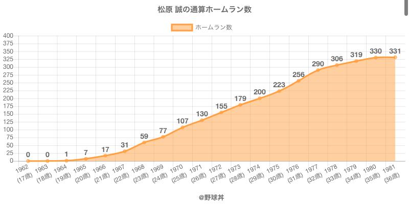 #松原 誠の通算ホームラン数