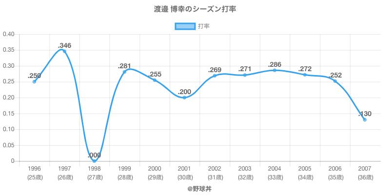 渡邉 博幸のシーズン打率