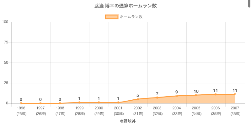 #渡邉 博幸の通算ホームラン数