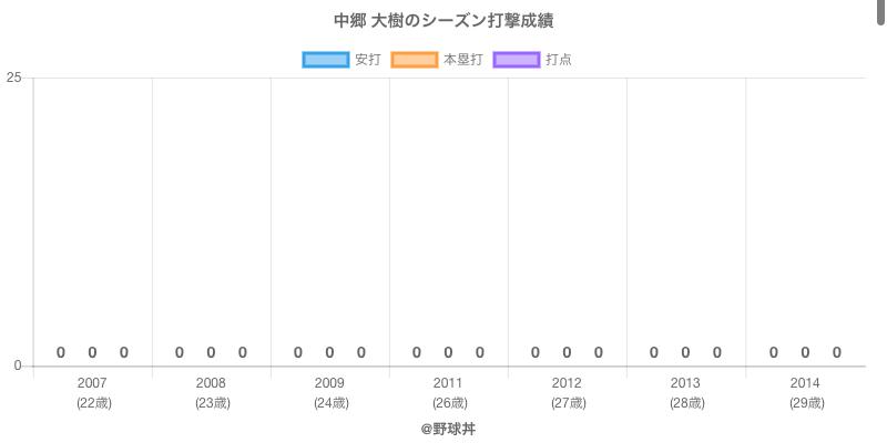 #中郷 大樹のシーズン打撃成績
